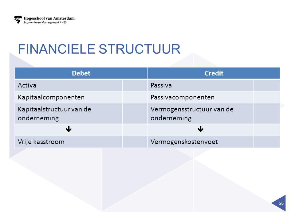 Financiele structuur Debet Credit Activa Passiva Kapitaalcomponenten