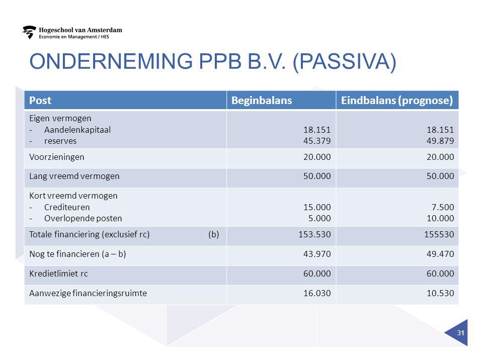 Onderneming ppb B.V. (passiva)