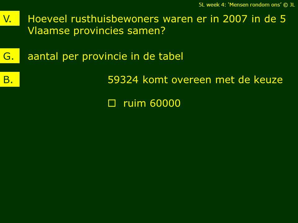aantal per provincie in de tabel G.
