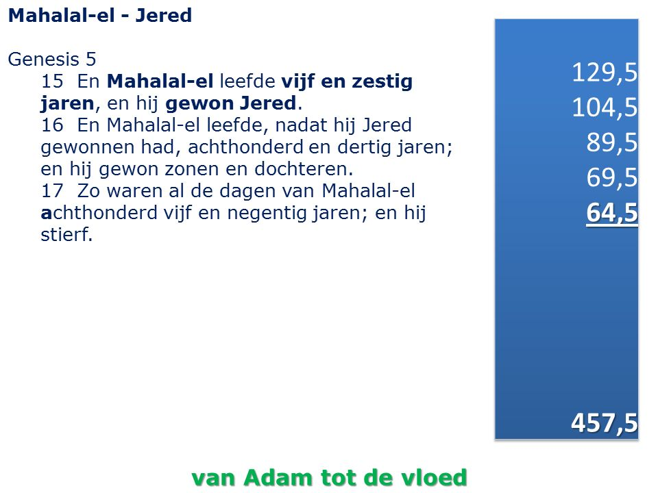 Mahalal-el - Jered Genesis 5. 15 En Mahalal-el leefde vijf en zestig jaren, en hij gewon Jered.
