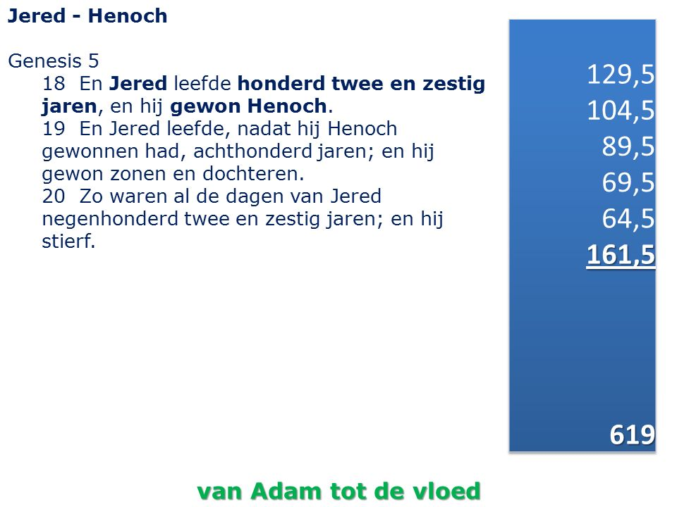 Jered - Henoch Genesis 5. 18 En Jered leefde honderd twee en zestig jaren, en hij gewon Henoch.