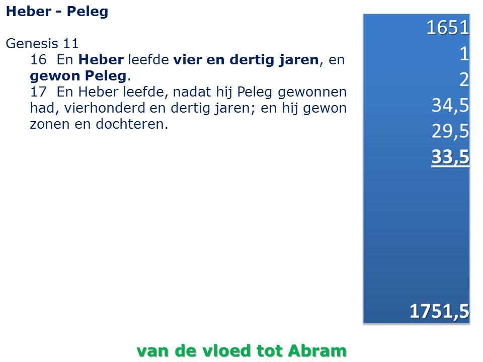 1651 1 2 34,5 29,5 33,5 1751,5 van de vloed tot Abram Heber - Peleg