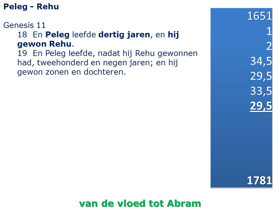 1651 1 2 34,5 29,5 33,5 1781 van de vloed tot Abram Peleg - Rehu