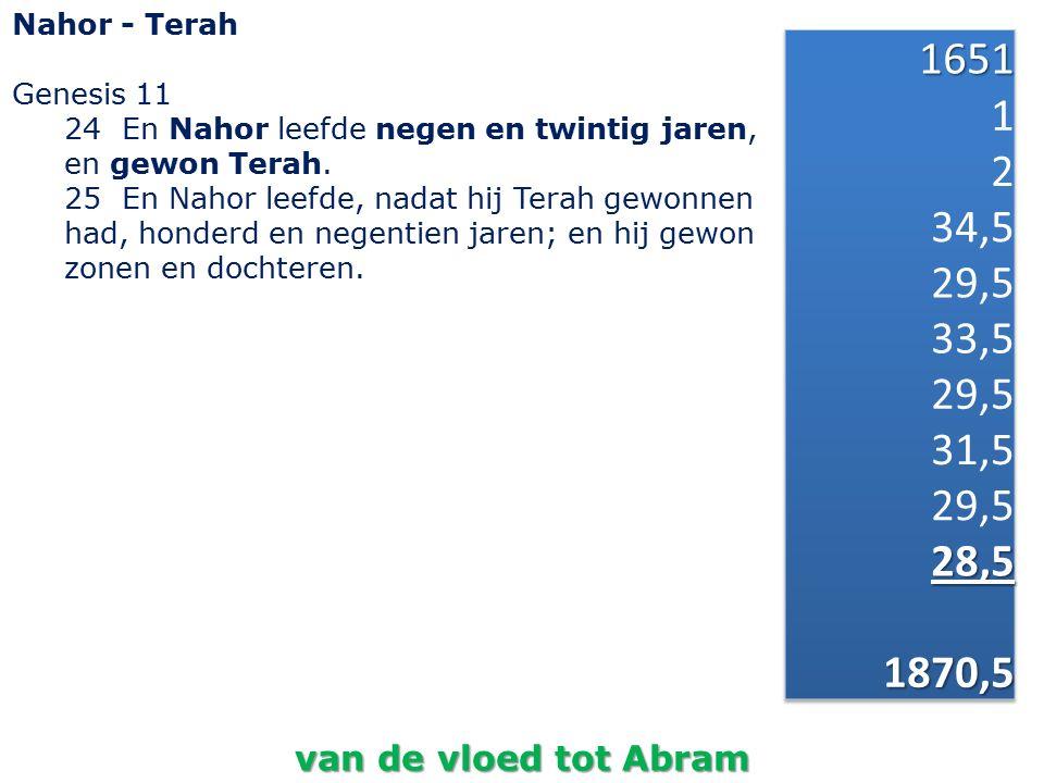Nahor - Terah Genesis 11. 24 En Nahor leefde negen en twintig jaren, en gewon Terah.