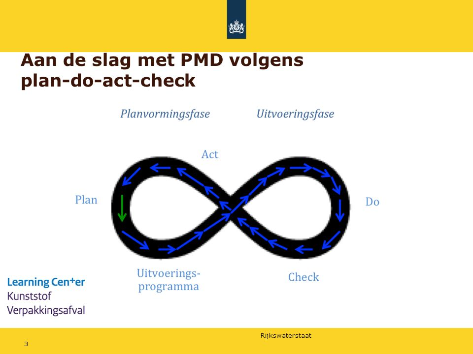 Aan de slag met PMD volgens plan-do-act-check