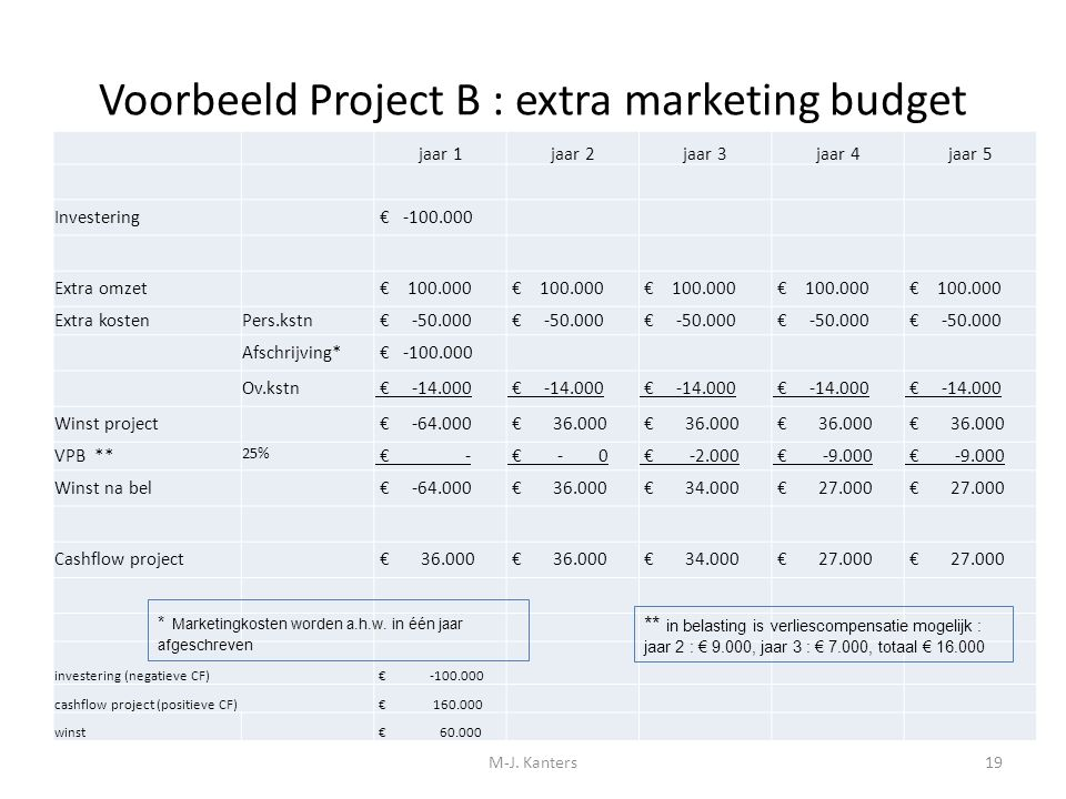 Voorbeeld Project B : extra marketing budget