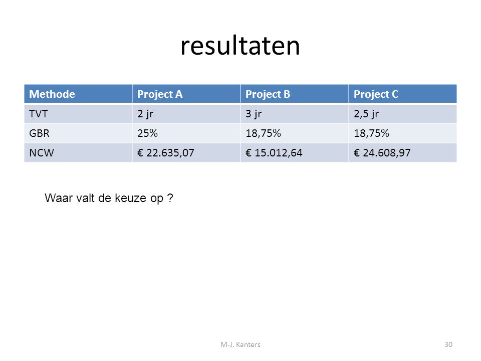 resultaten Methode Project A Project B Project C TVT 2 jr 3 jr 2,5 jr