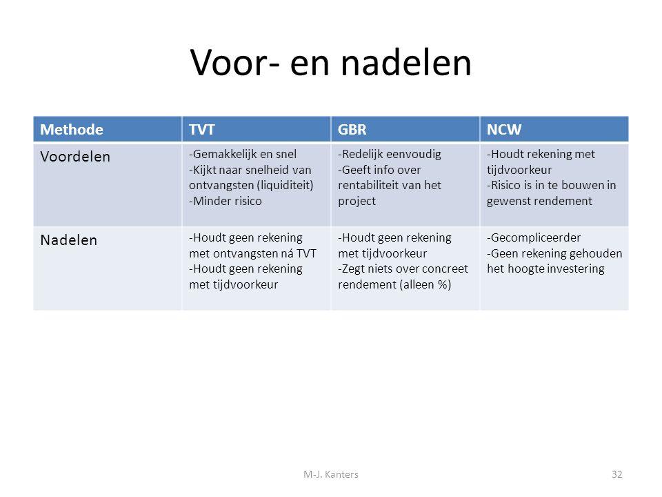 Voor- en nadelen Methode TVT GBR NCW Voordelen Nadelen