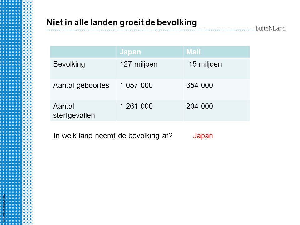Niet in alle landen groeit de bevolking