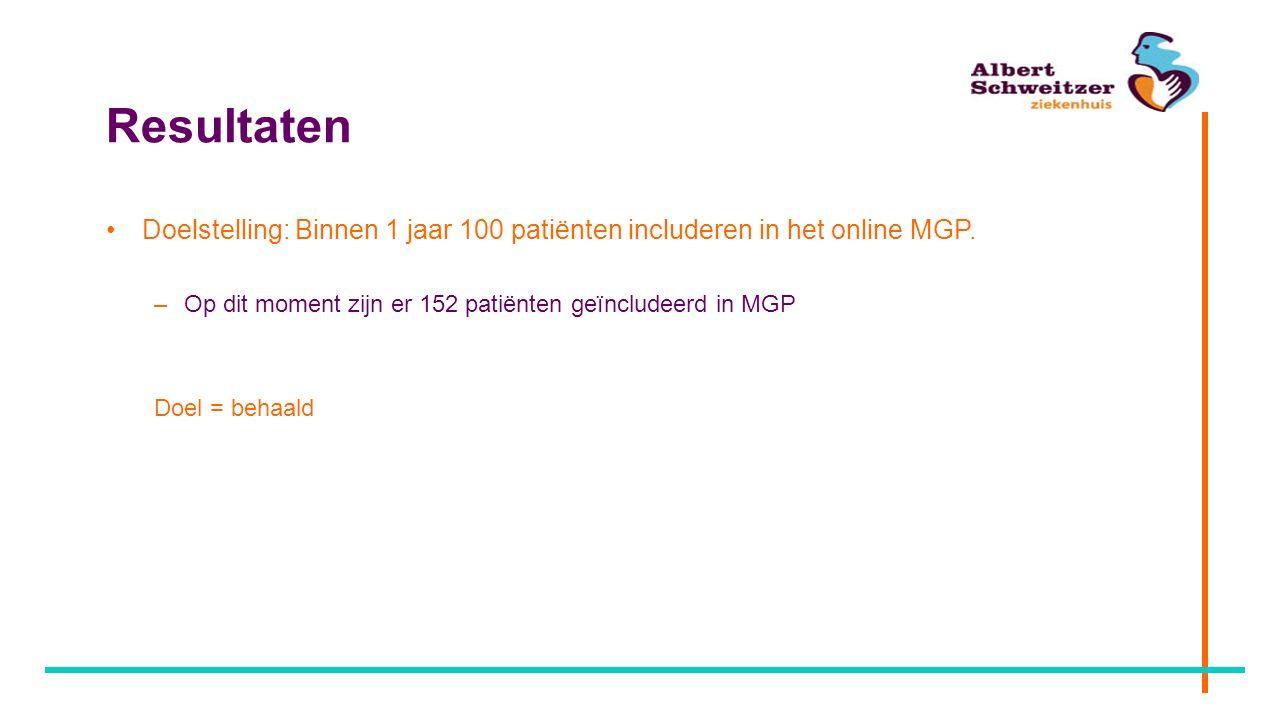 Resultaten Doelstelling: Binnen 1 jaar 100 patiënten includeren in het online MGP. Op dit moment zijn er 152 patiënten geïncludeerd in MGP.
