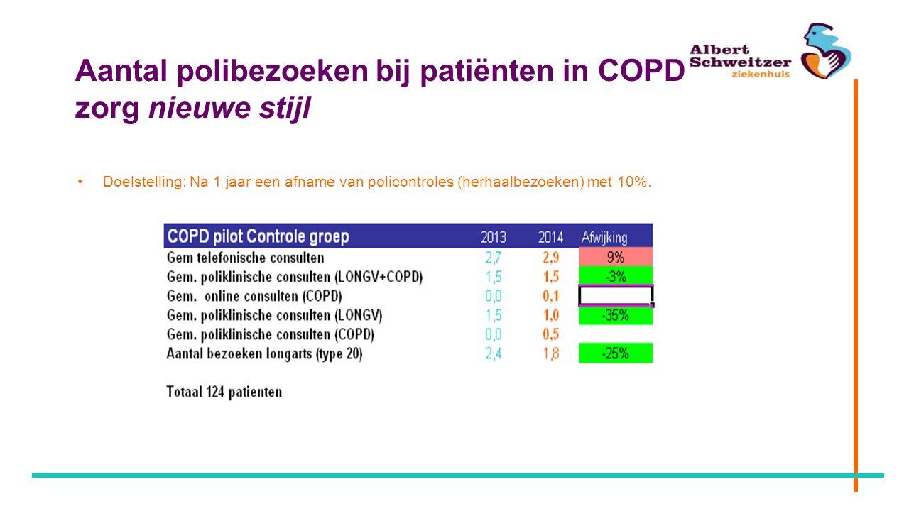 Aantal polibezoeken bij patiënten in COPD zorg nieuwe stijl