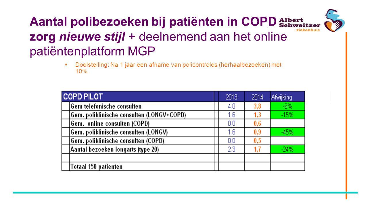Aantal polibezoeken bij patiënten in COPD zorg nieuwe stijl + deelnemend aan het online patiëntenplatform MGP