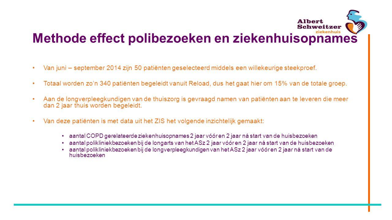 Methode effect polibezoeken en ziekenhuisopnames