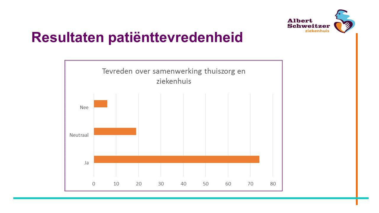 Resultaten patiënttevredenheid