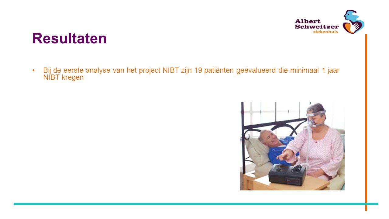 Resultaten Bij de eerste analyse van het project NIBT zijn 19 patiënten geëvalueerd die minimaal 1 jaar NIBT kregen.
