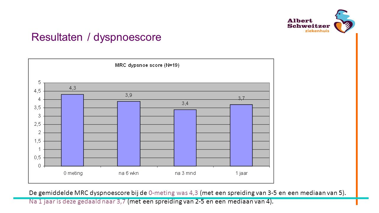 Resultaten / dyspnoescore