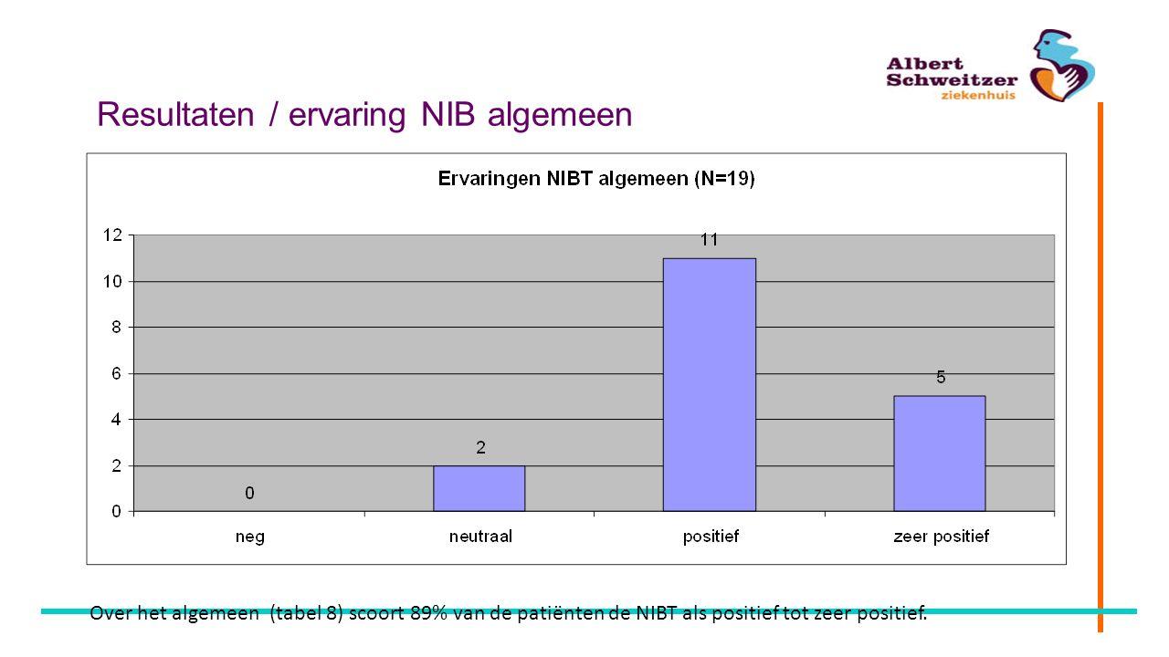 Resultaten / ervaring NIB algemeen