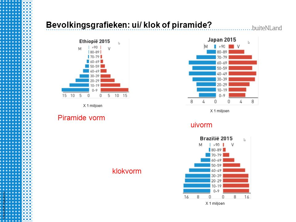 Bevolkingsgrafieken: ui/ klok of piramide