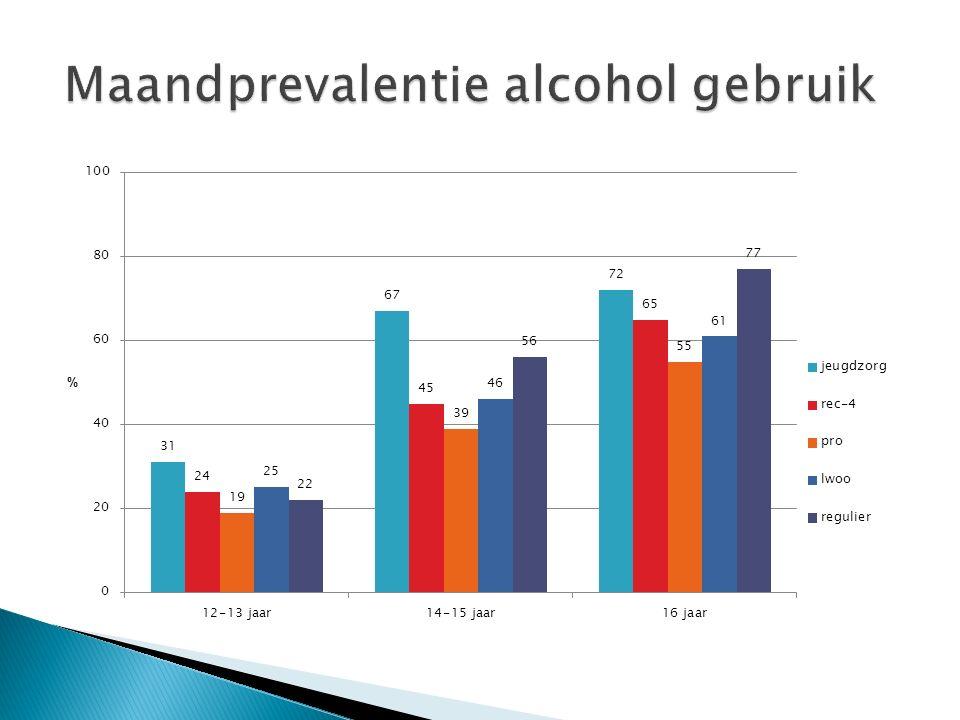 Maandprevalentie alcohol gebruik