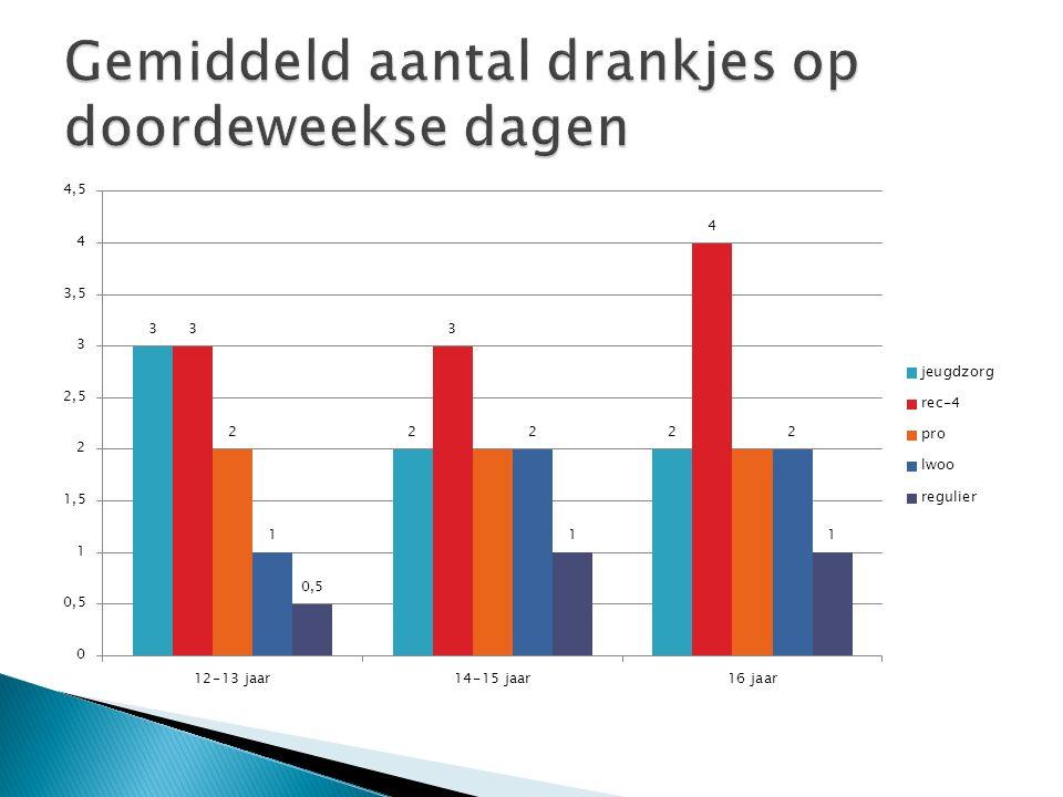 Gemiddeld aantal drankjes op doordeweekse dagen