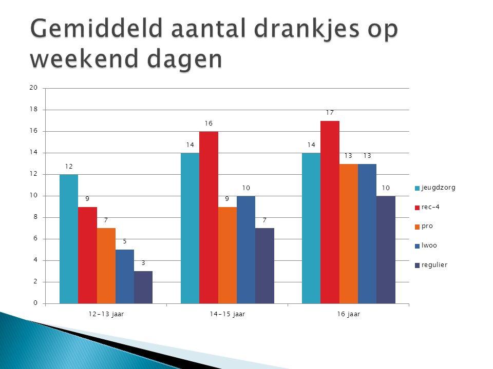 Gemiddeld aantal drankjes op weekend dagen