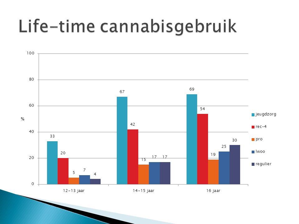 Life-time cannabisgebruik