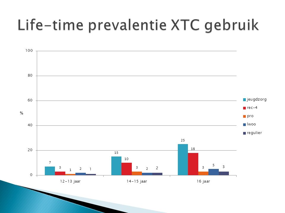 Life-time prevalentie XTC gebruik