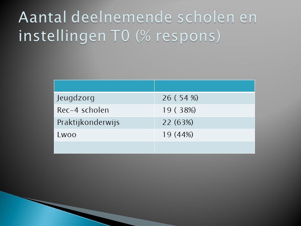 Aantal deelnemende scholen en instellingen T0 (% respons)