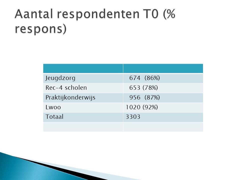 Aantal respondenten T0 (% respons)