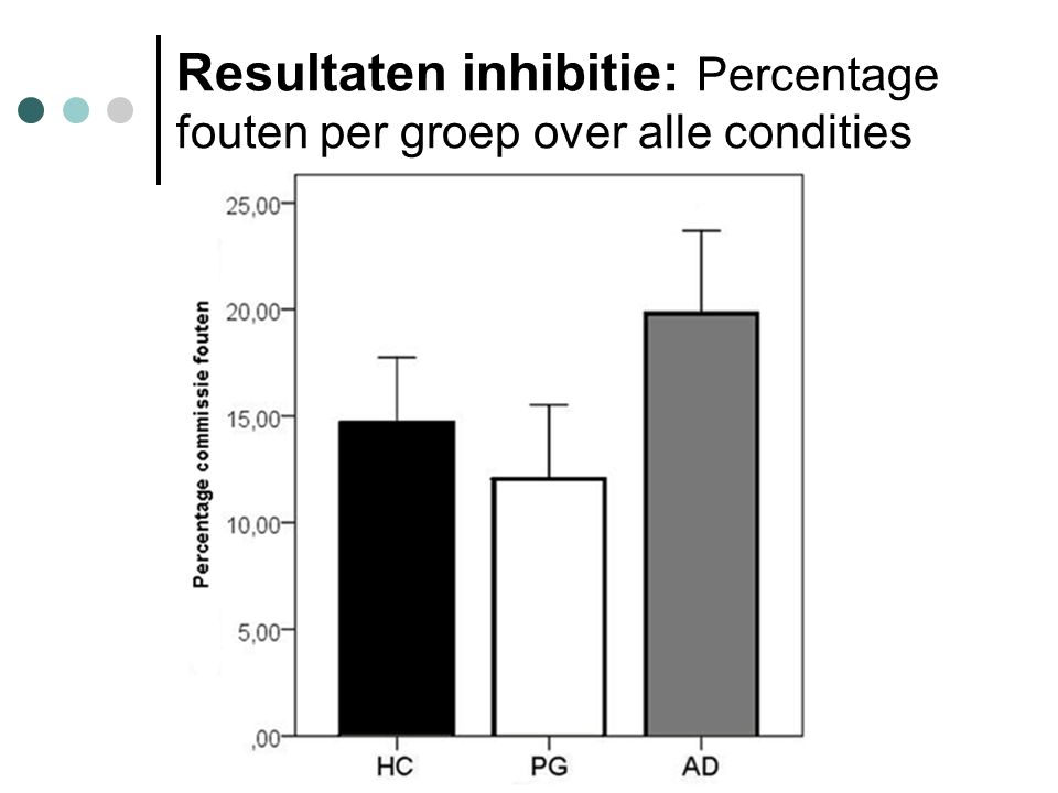 Resultaten inhibitie: Percentage fouten per groep over alle condities