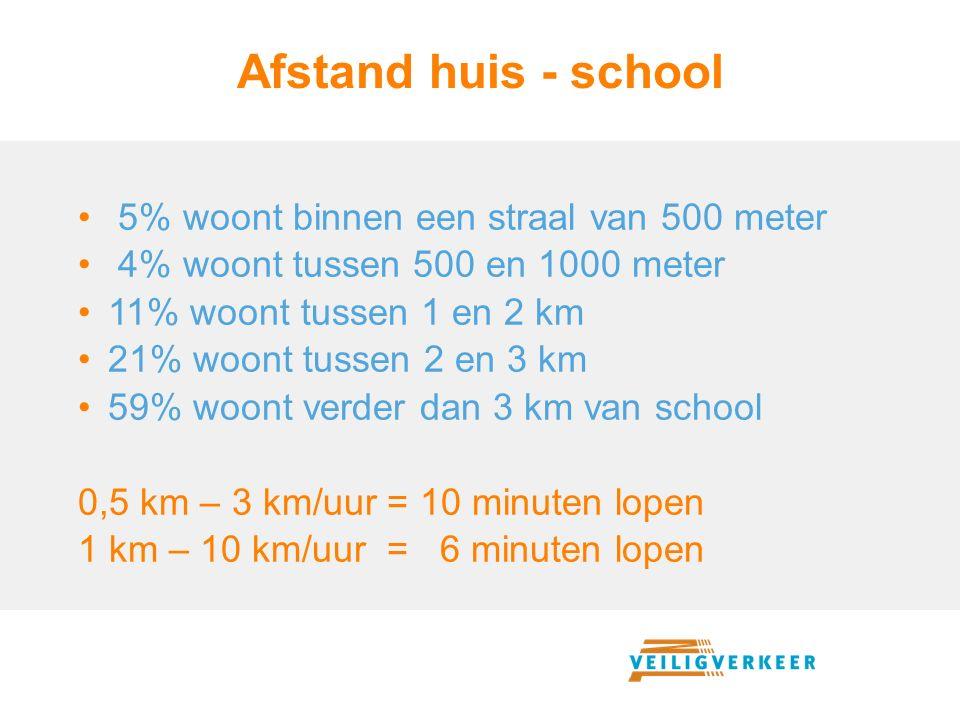 Afstand huis - school 5% woont binnen een straal van 500 meter
