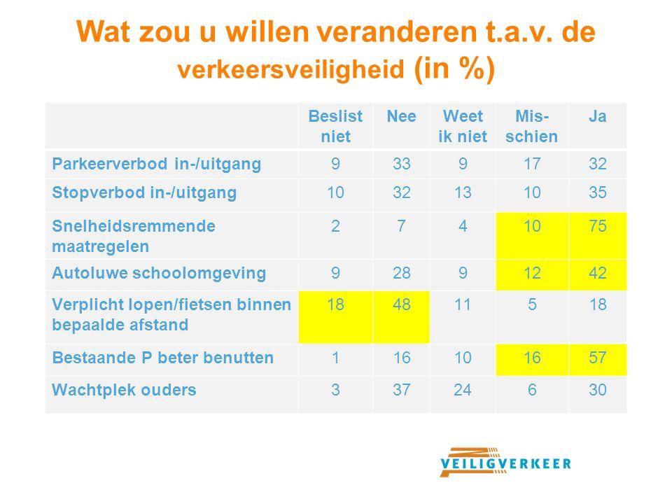 Wat zou u willen veranderen t.a.v. de verkeersveiligheid (in %)