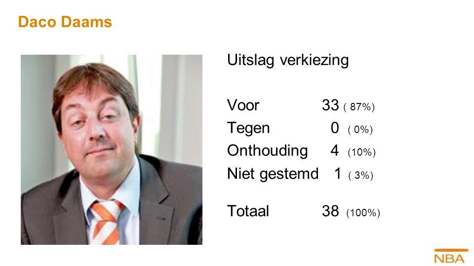 Daco Daams Uitslag verkiezing Voor 33 ( 87%) Tegen 0 ( 0%) Onthouding 4 (10%) Niet gestemd 1 ( 3%) Totaal 38 (100%)