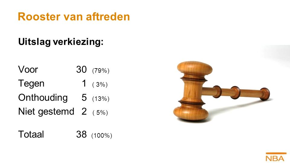 Rooster van aftreden Uitslag verkiezing: Voor 30 (79%) Tegen 1 ( 3%) Onthouding 5 (13%) Niet gestemd 2 ( 5%) Totaal 38 (100%)