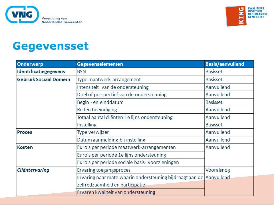 Gegevensset Onderwerp Gegevenselementen Basis/aanvullend
