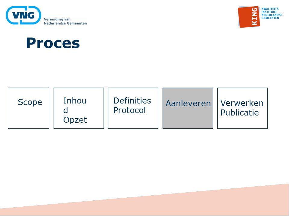 Proces Scope Inhoud Opzet Definities Protocol Aanleveren Verwerken