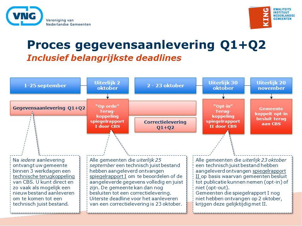 Proces gegevensaanlevering Q1+Q2