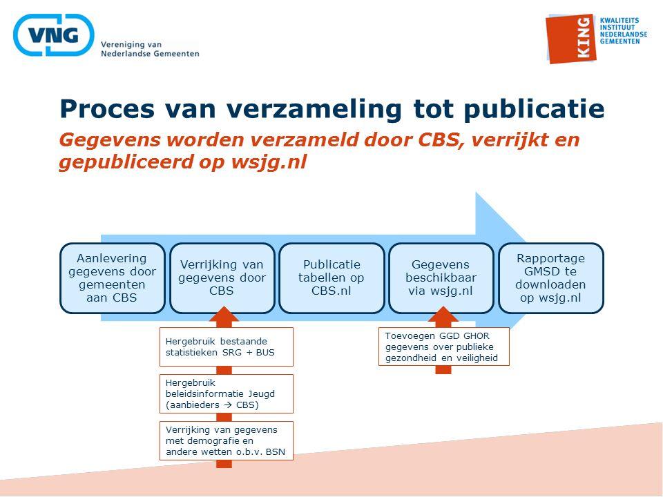 Proces van verzameling tot publicatie