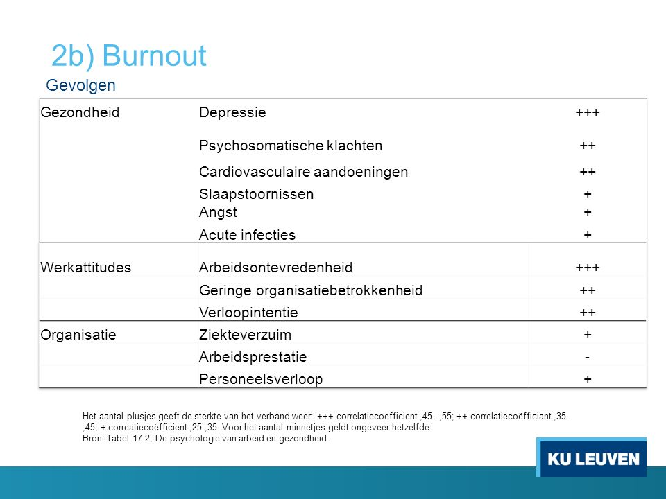 2b) Burnout Gevolgen Gezondheid Depressie +++