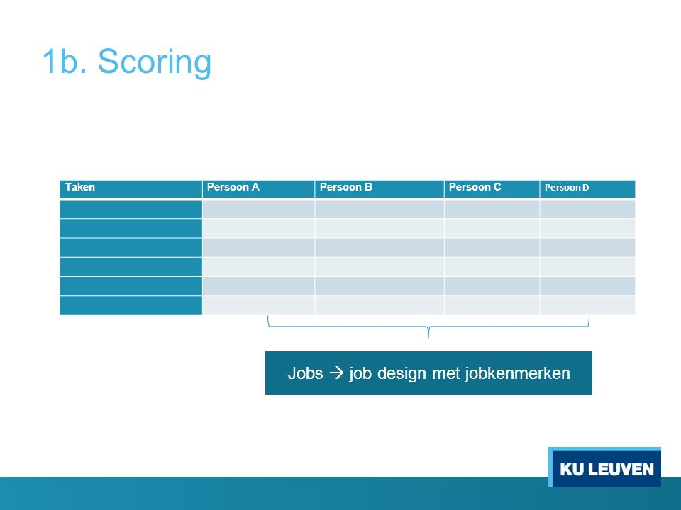 Jobs  job design met jobkenmerken