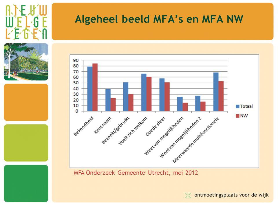 Algeheel beeld MFA's en MFA NW