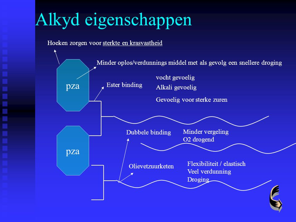 Alkyd eigenschappen pza pza Hoeken zorgen voor sterkte en krasvastheid