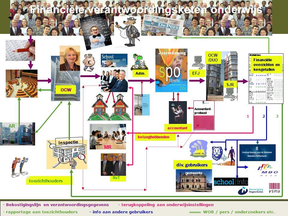 Financiële verantwoordingsketen onderwijs