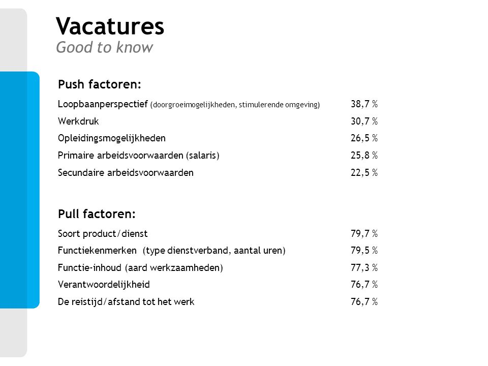 Vacatures Good to know Push factoren: Pull factoren:
