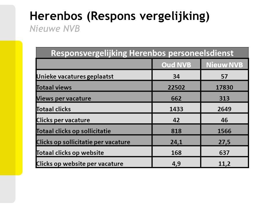Herenbos (Respons vergelijking) Nieuwe NVB