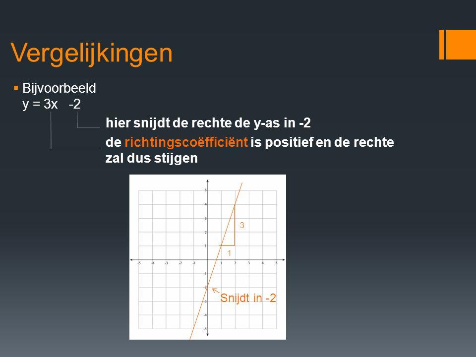 Vergelijkingen Bijvoorbeeld y = 3x -2