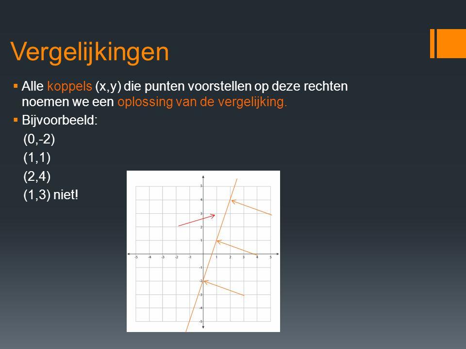 Vergelijkingen Alle koppels (x,y) die punten voorstellen op deze rechten noemen we een oplossing van de vergelijking.