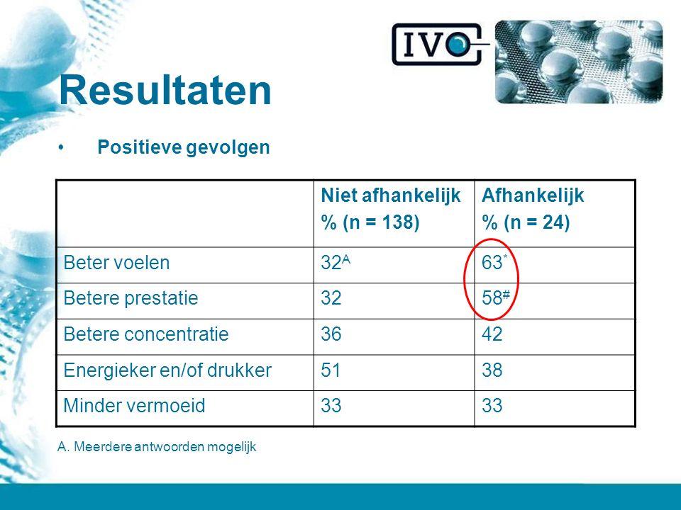Resultaten Positieve gevolgen Niet afhankelijk % (n = 138) Afhankelijk