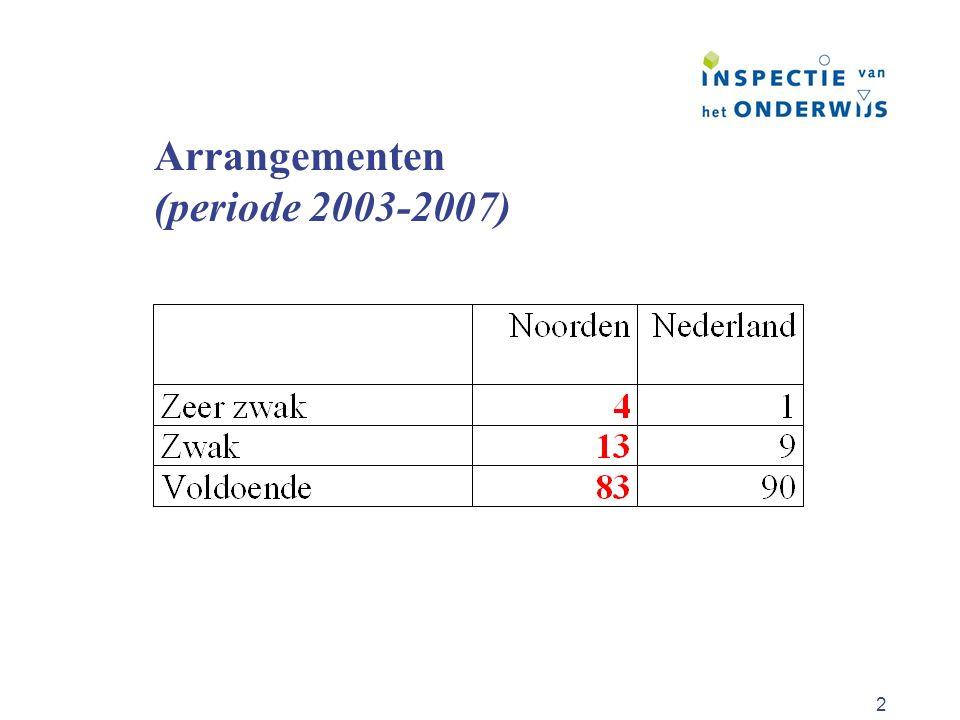 Arrangementen (periode 2003-2007)