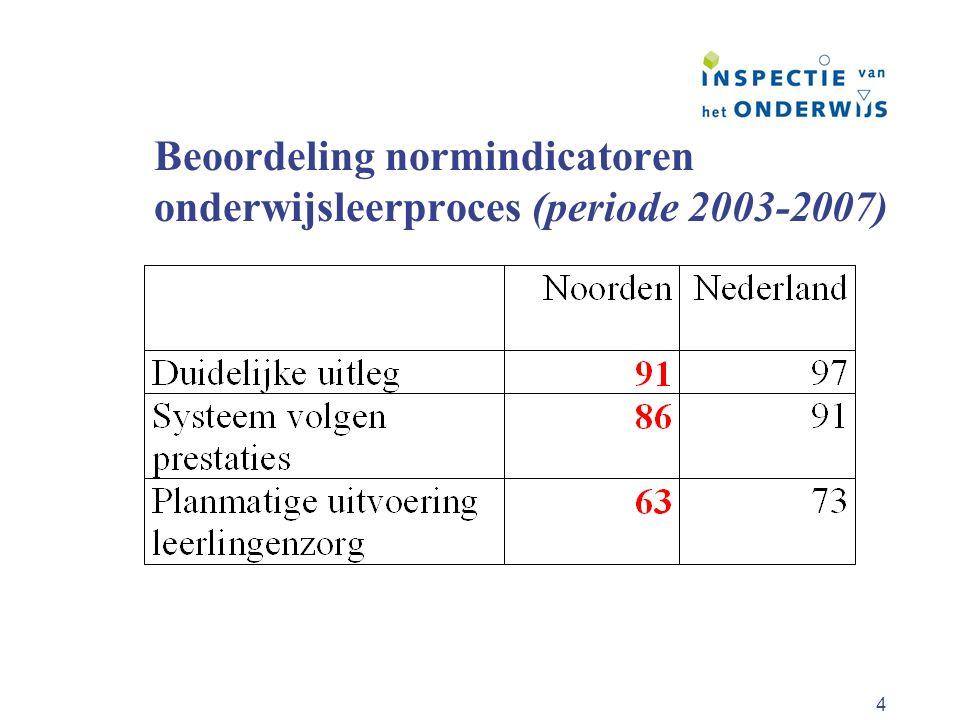 Beoordeling normindicatoren onderwijsleerproces (periode 2003-2007)